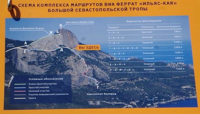 Маршрут Виа-феррата Большой Севастопольской тропы