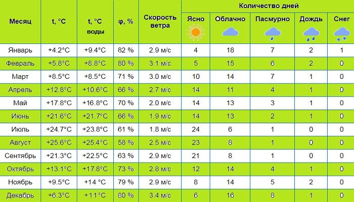 фото Климат Ялты по месяцам